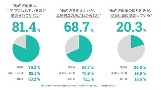 「働き方改革は世間で言われているほど、推進されていない」が 81.4 % 「働き方を変えたいが、具体的な方法がわからない」が 68.7% 「働き方改革の取り組みが現場社員に浸透している」が 20.3%