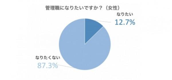 女性の9割は管理職になりたくないというデータ(2017)