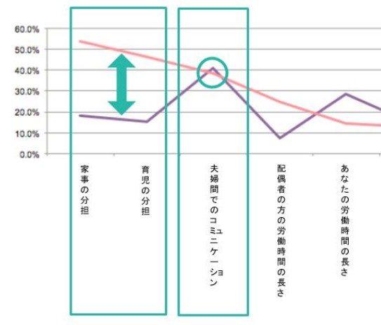 共働き夫婦が抱えるストレスの原因グラフ