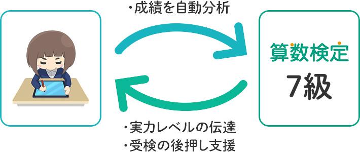 RISU 算数検定